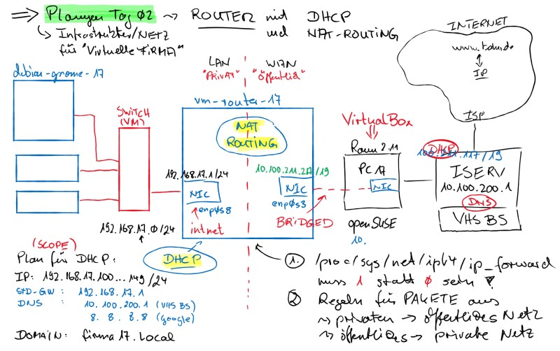 plan topologie dhcp nat-routing 800px
