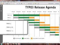 TYPO3 Releases